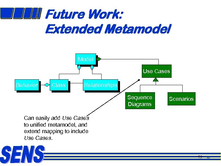 Future Work: Extended Metamodel Model Use Cases Behavior Class Relationships Sequence Diagrams Scenarios Can