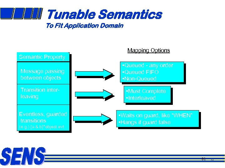 Tunable Semantics To Fit Application Domain Mapping Options Semantic Property Message passing between objects