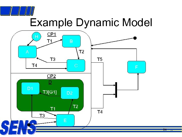 Example Dynamic Model CP 1 H T 1 B T 2 A T 3
