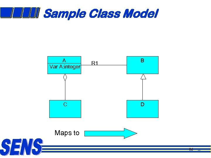 Sample Class Model A Var A: integer C R 1 B D Maps to