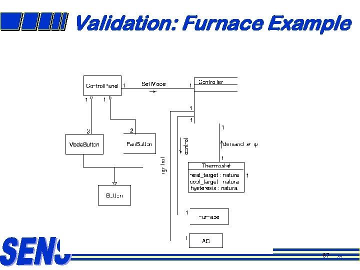 Validation: Furnace Example 87 87