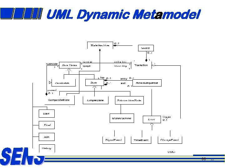 UML Dynamic Metamodel 88 88