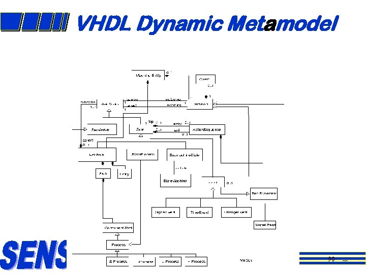 VHDL Dynamic Metamodel 90 90
