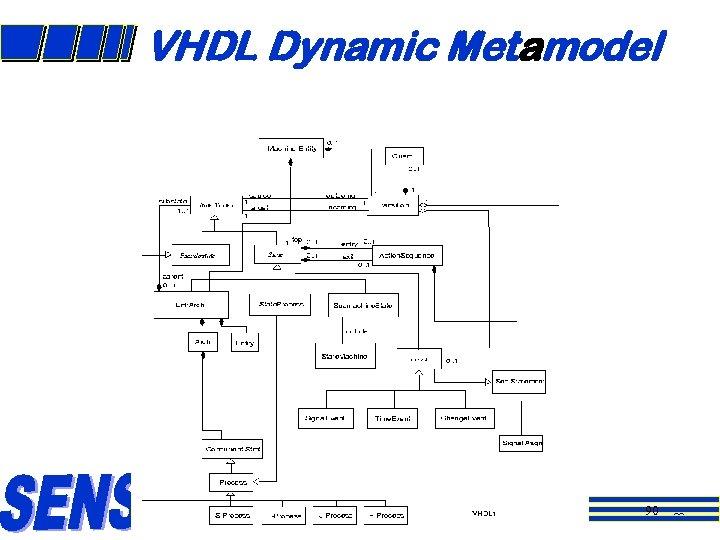 VHDL Dynamic Metamodel 90 90
