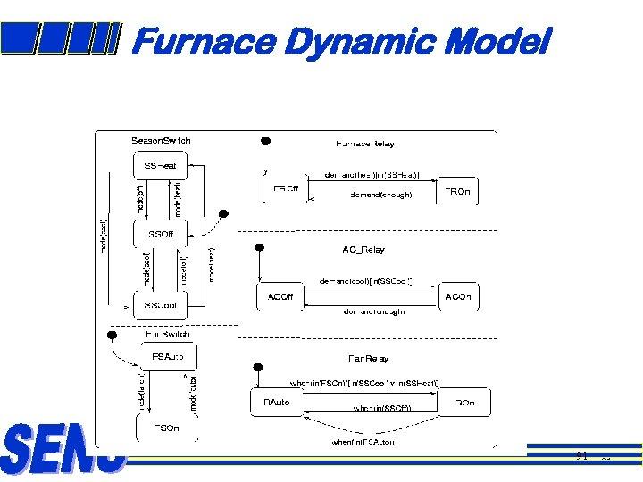Furnace Dynamic Model 91 91
