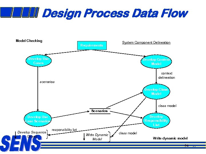 Design Process Data Flow Model Checking Requirements System Component Delineation Develop Use Cases Develop