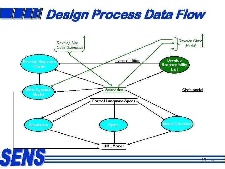 Design Process Data Flow Develop Class Model Develop Use Case Scenarios Develop Sequence Charts