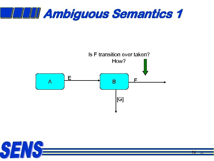 Ambiguous Semantics 1 Is F transition ever taken? How? A E F B [G]