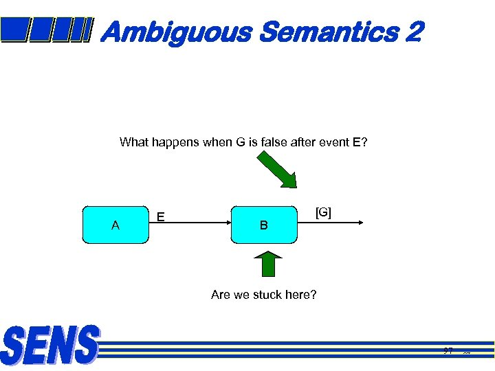 Ambiguous Semantics 2 What happens when G is false after event E? A E