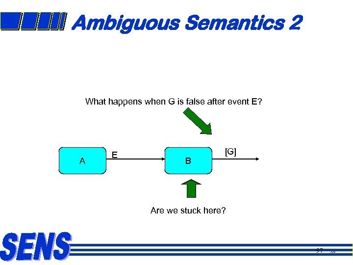 Ambiguous Semantics 2 What happens when G is false after event E? A E