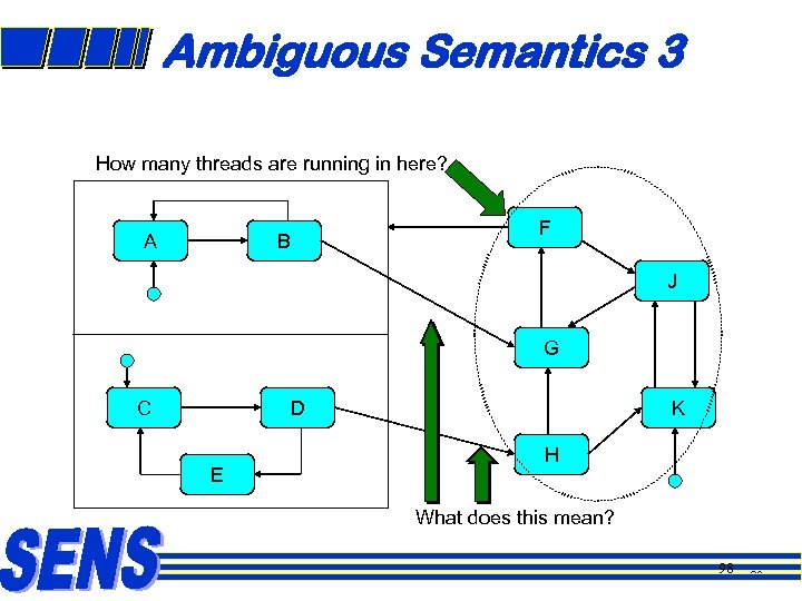 Ambiguous Semantics 3 How many threads are running in here? A B F J