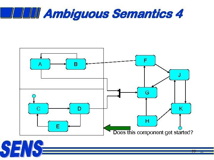 Ambiguous Semantics 4 A B F J G C D E K H Does