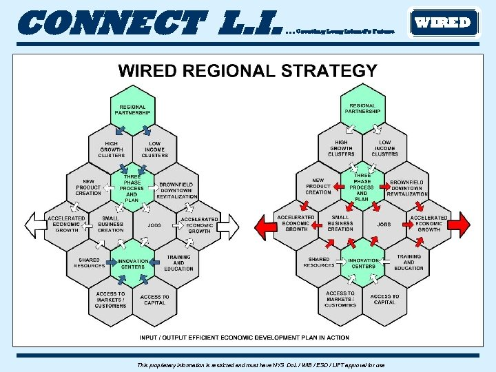CONNECT L. I. . Creating Long Island's Future This proprietary information is restricted and