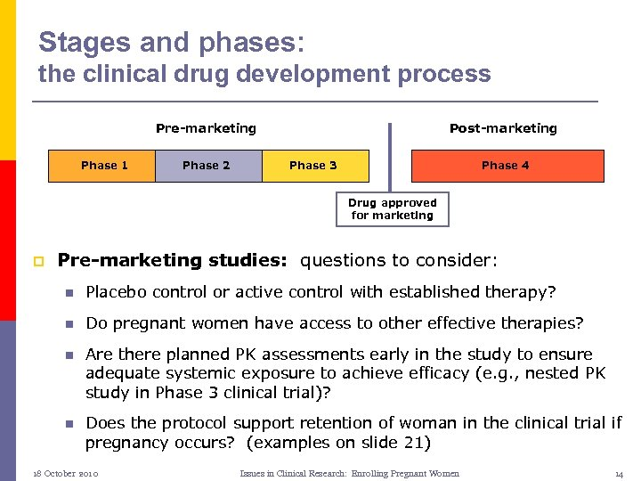 Stages and phases: the clinical drug development process Pre-marketing Phase 1 Phase 2 Post-marketing