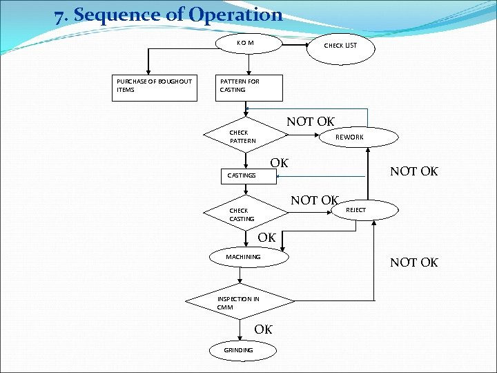 7. Sequence of Operation KOM PURCHASE OF BOUGHOUT ITEMS CHECK LIST PATTERN FOR CASTING