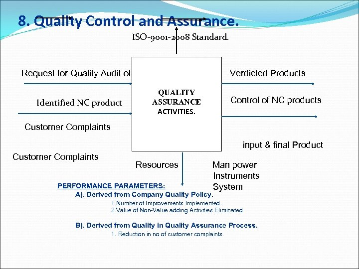 8. Quality Control and Assurance. ISO-9001 -2008 Standard. Request for Quality Audit of Verdicted