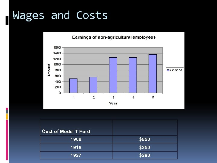 Wages and Costs Cost of Model T Ford 1908 $850 1916 $350 1927 $290