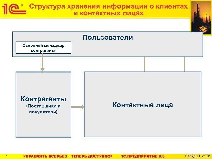 Структура хранения информации о клиентах и контактных лицах Пользователи Основной менеджер контрагента Контактные лица
