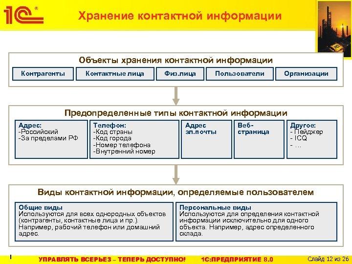 Хранение контактной информации Объекты хранения контактной информации Контрагенты Контактные лица Физ. лица Пользователи Организации