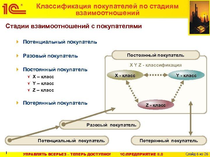 Классификация покупателей по стадиям взаимоотношений Стадии взаимоотношений с покупателями Потенциальный покупатель Постоянный покупатель Разовый