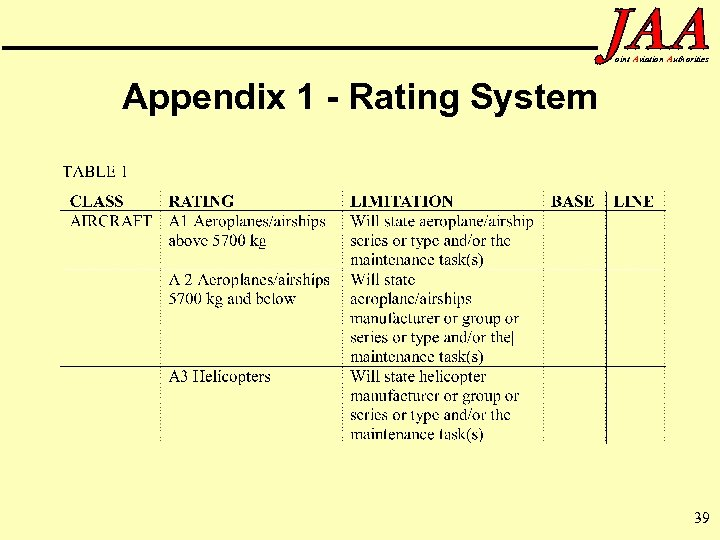 oint Aviation Authorities Appendix 1 - Rating System 39