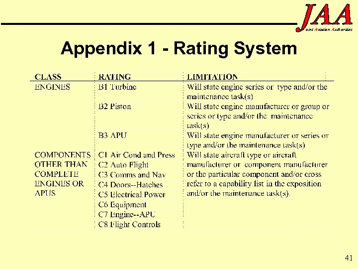 oint Aviation Authorities Appendix 1 - Rating System 41