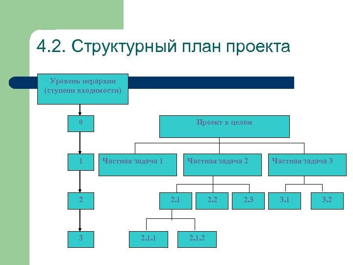 4. 2. Структурный план проекта Уровень иерархии (ступени входимости) Проект в целом 0 1