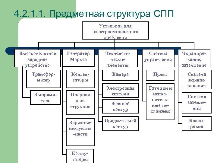 4. 2. 1. 1. Предметная структура СПП Установка для электроимпульсного дробления Высоковольтное зарядное устройство