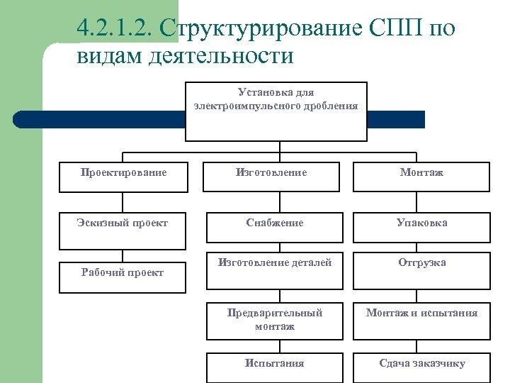 4. 2. 1. 2. Структурирование СПП по видам деятельности Установка для электроимпульсного дробления Монтаж