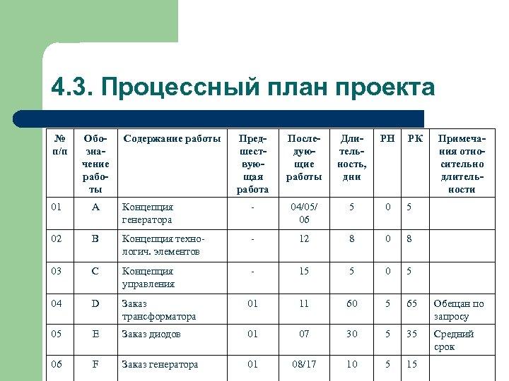 4. 3. Процессный план проекта № п/п Обозначение работы Содержание работы Предшествующая работа Последующие