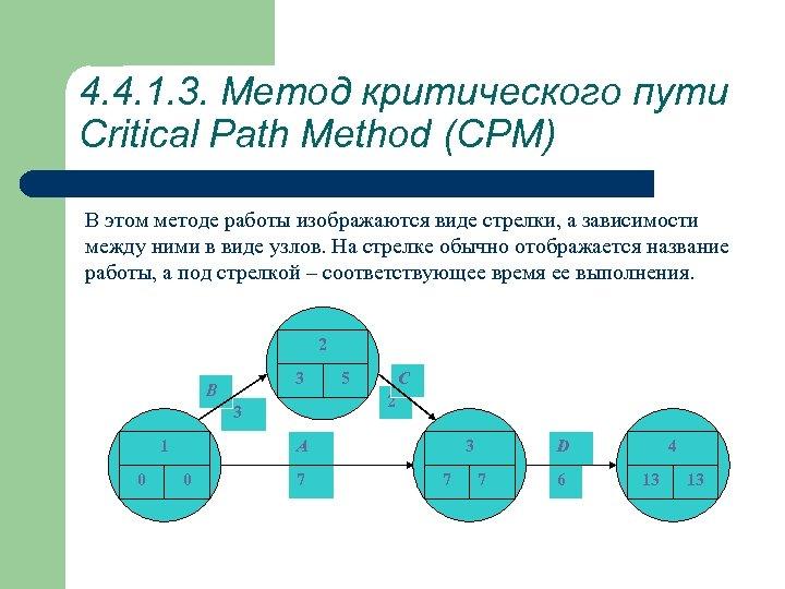 4. 4. 1. 3. Метод критического пути Critical Path Method (CPM) В этом методе