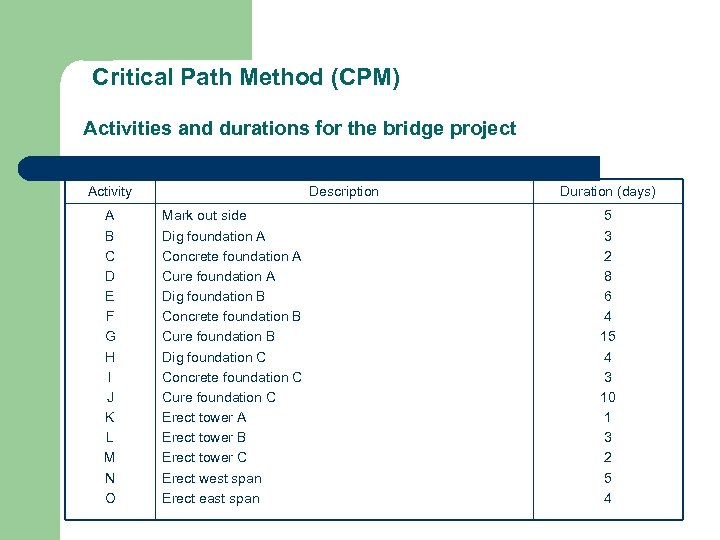 Critical Path Method (CPM) Activities and durations for the bridge project Activity A