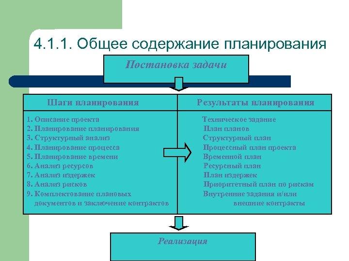 4. 1. 1. Общее содержание планирования Постановка задачи Шаги планирования Результаты планирования 1. Описание