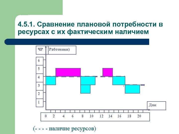 4. 5. 1. Сравнение плановой потребности в ресурсах с их фактическим наличием ЧР (Работники)