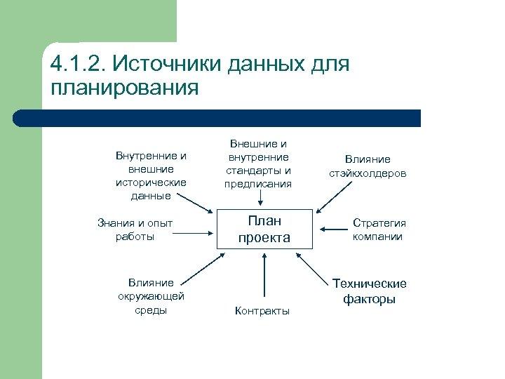 4. 1. 2. Источники данных для планирования Внутренние и внешние исторические данные Знания и