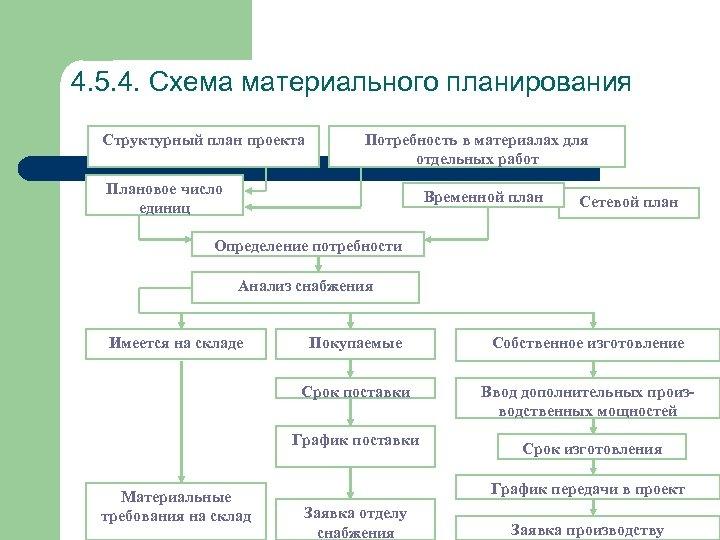 4. 5. 4. Схема материального планирования Структурный план проекта Потребность в материалах для отдельных