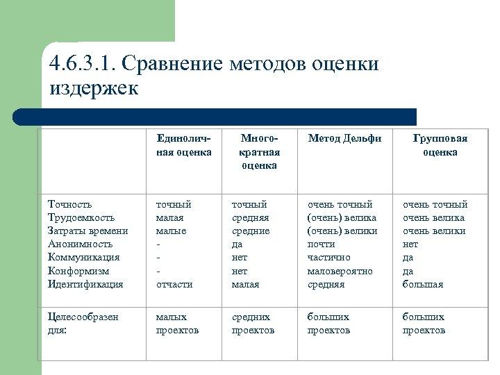4. 6. 3. 1. Сравнение методов оценки издержек Единоличная оценка Многократная оценка Метод Дельфи