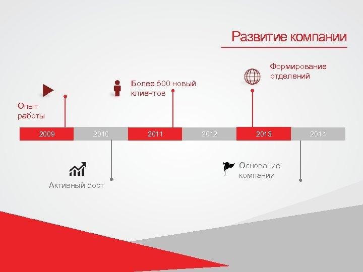 Развитие компании Формирование отделений Более 500 новый клиентов Опыт работы 2009 2010 2011 2012