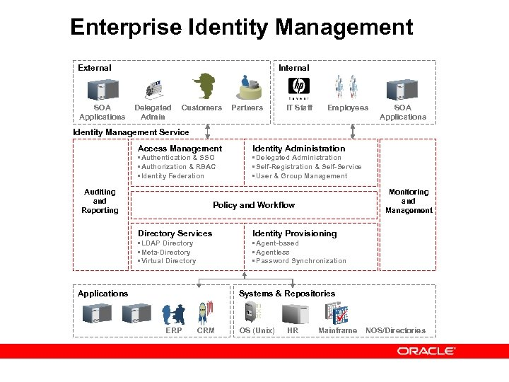 Enterprise Identity Management External SOA Applications Internal Delegated Admin Customers Partners IT Staff Employees