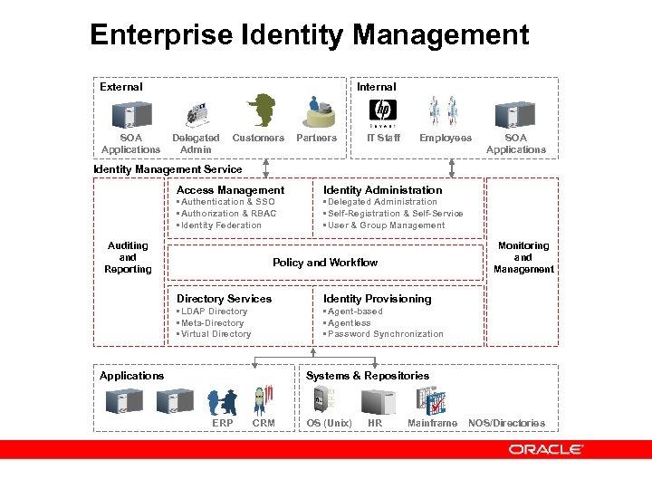 Enterprise Identity Management External SOA Applications Internal Delegated Admin Customers Partners IT Staff Employees