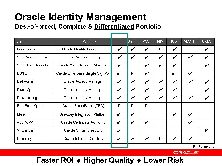 Oracle Identity Management Best-of-breed, Complete & Differentiated Portfolio Area Oracle Sun CA HP IBM