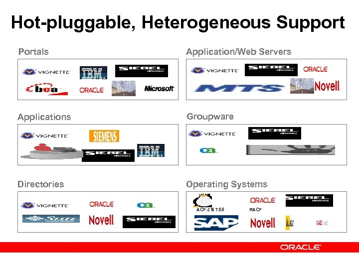 Hot-pluggable, Heterogeneous Support Portals Application/Web Servers Applications Groupware Directories Operating Systems ACF-2 & TSS