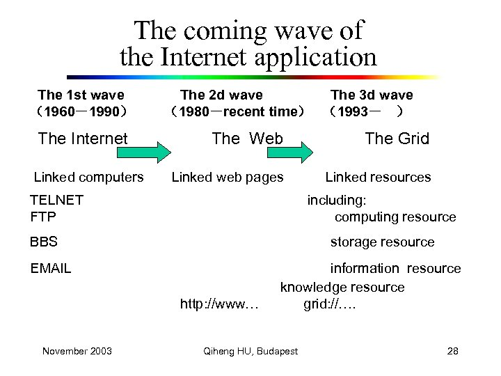 The coming wave of the Internet application The 1 st wave (1960-1990) The 2