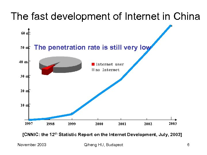 The fast development of Internet in China 60 m. 50 m. The penetration rate