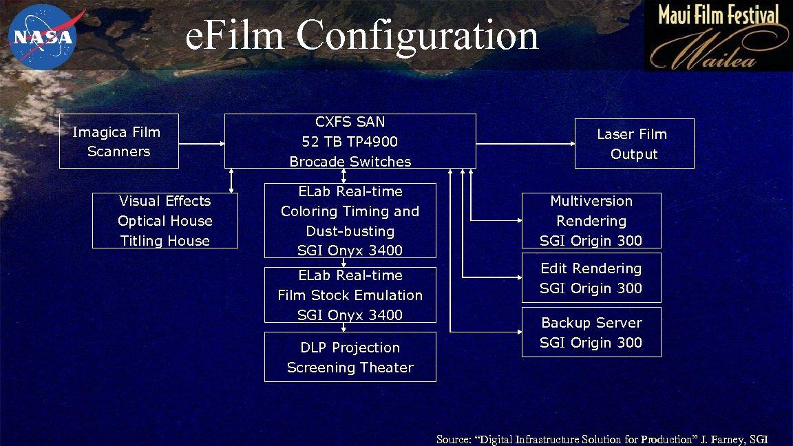 e. Film Configuration Imagica Film Scanners Visual Effects Optical House Titling House CXFS SAN
