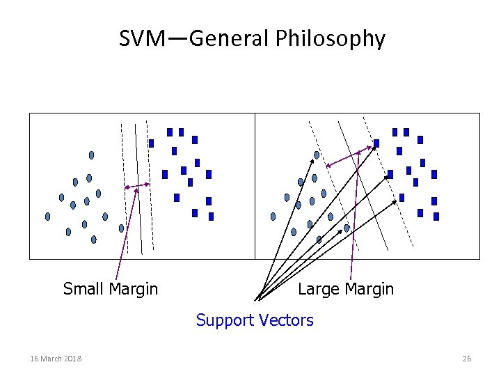 SVM—General Philosophy Small Margin Large Margin Support Vectors 16 March 2018 26