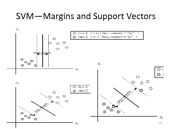 SVM—Margins and Support Vectors 16 March 2018 27