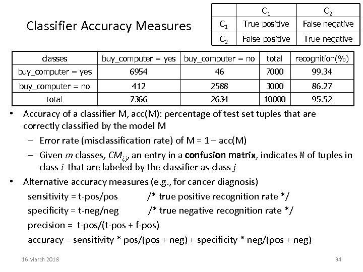 C 1 Classifier Accuracy Measures C 2 C 1 True positive False negative C