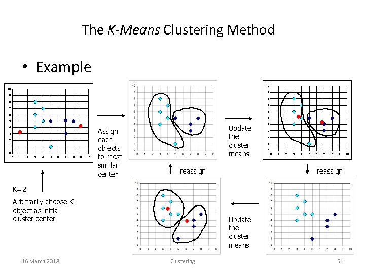 The K-Means Clustering Method • Example 10 10 9 9 8 8 7 7