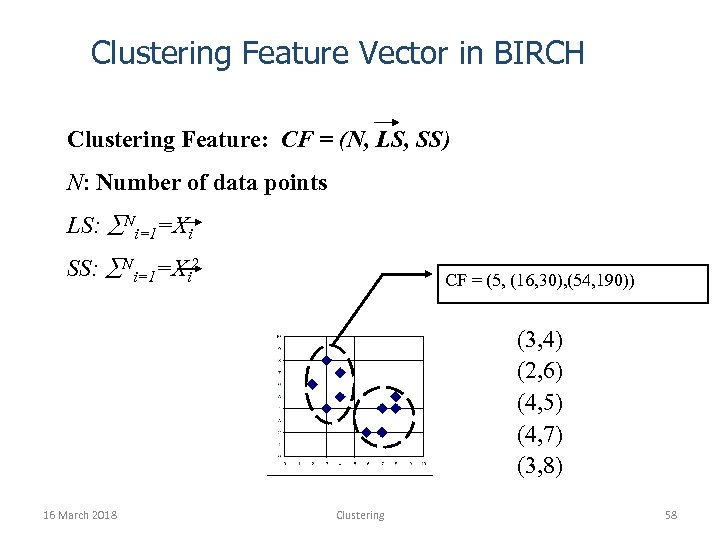 Clustering Feature Vector in BIRCH Clustering Feature: CF = (N, LS, SS) N: Number